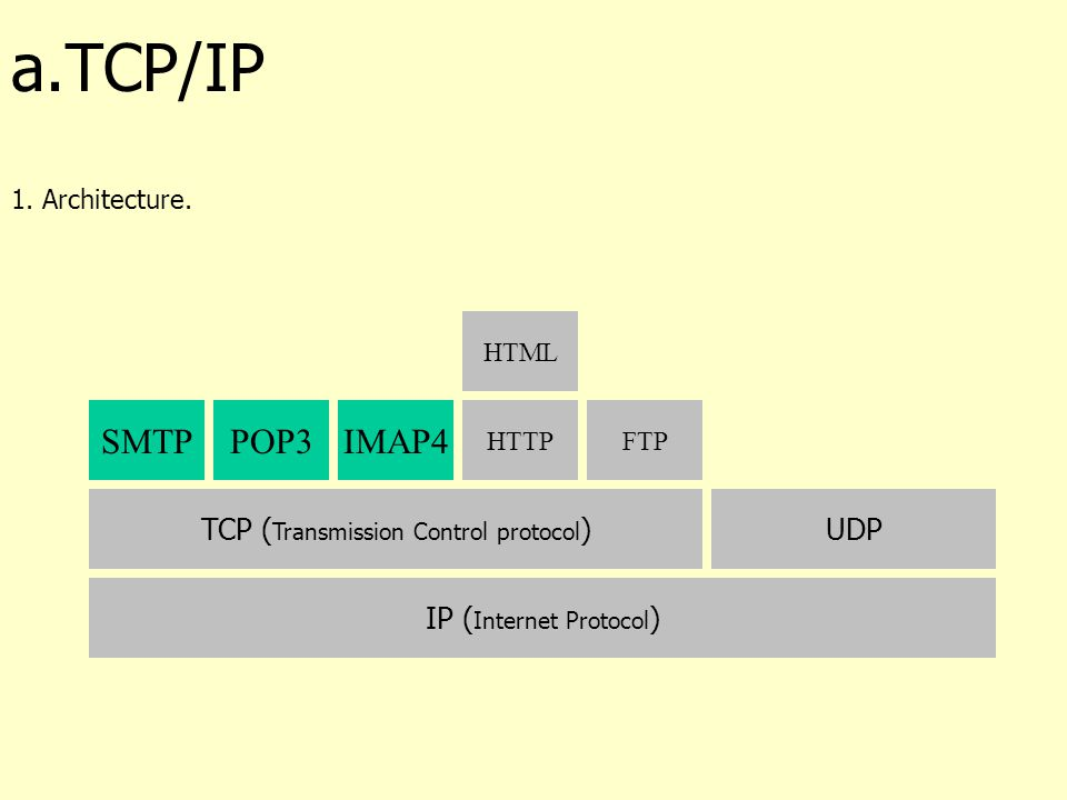 a.TCP/IP 1.Architecture.