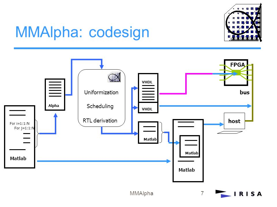 MMAlpha7 MMAlpha: codesign Matlab For i=1:1:N For j=1:1:N Alpha FPGA host bus Uniformization RTL derivation Scheduling VHDL Matlab VHDL Matlab