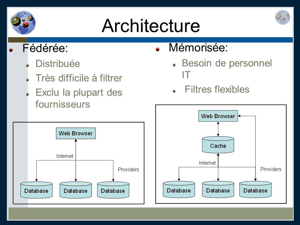 Architecture Fédérée: Distribuée Très difficile à filtrer Exclu la plupart des fournisseurs Mémorisée: Besoin de personnel IT Filtres flexibles