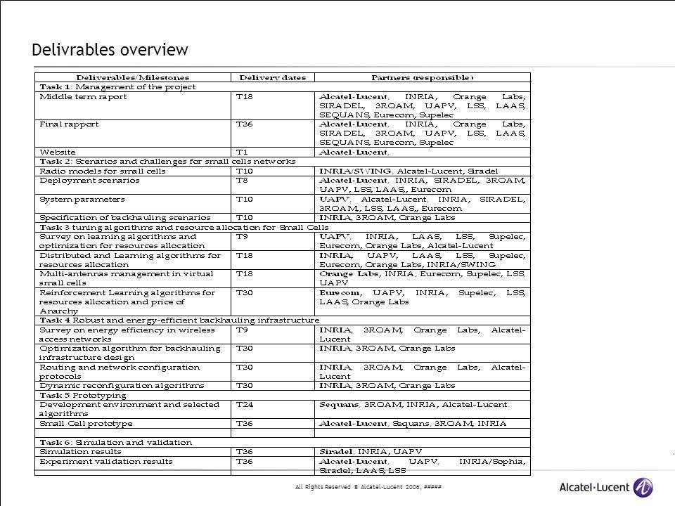 All Rights Reserved © Alcatel-Lucent 2006, ##### Delivrables overview