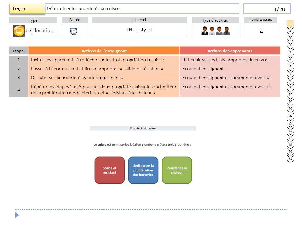 Durée Type Matériel Type d'activités Nombres écrans Leçon 1/20 ÉtapeActions de l'enseignantActions des apprenants 1 Inviter les apprenants à réfléchir