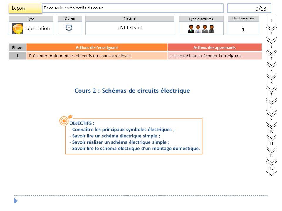Durée Type Matériel Type d'activités Nombres écrans Leçon 0/13 ÉtapeActions de l'enseignantActions des apprenants 1 Présenter oralement les objectifs