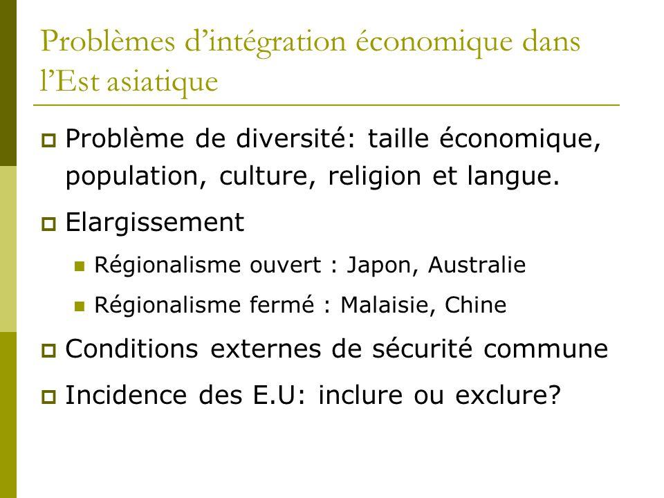 Problèmes d'intégration économique dans l'Est asiatique  Problème de diversité: taille économique, population, culture, religion et langue.  Elargis