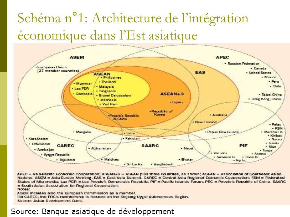 Schéma n°1: Architecture de l'intégration économique dans l'Est asiatique Source: Banque asiatique de développement