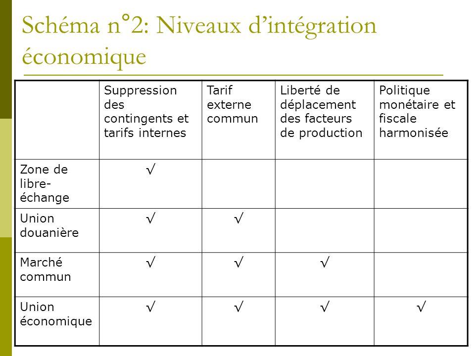 Schéma n°2: Niveaux d'intégration économique Suppression des contingents et tarifs internes Tarif externe commun Liberté de déplacement des facteurs d