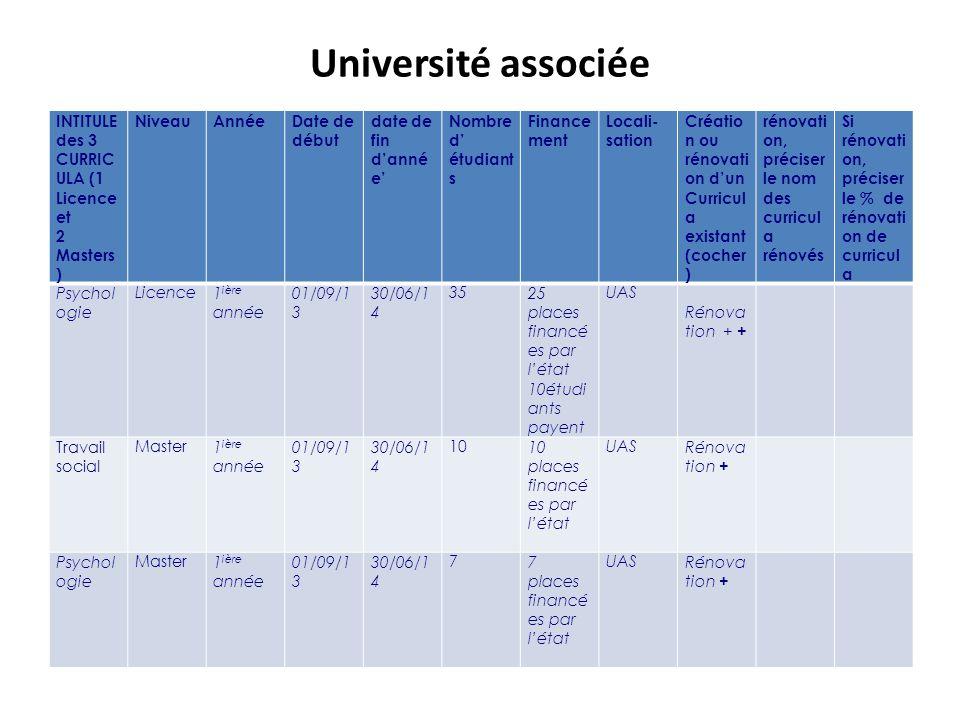 Université associée INTITULE des 3 CURRIC ULA (1 Licence et 2 Masters ) NiveauAnnéeDate de début date de fin d'anné e' Nombre d' étudiant s Finance ment Locali- sation Créatio n ou rénovati on d'un Curricul a existant (cocher ) rénovati on, préciser le nom des curricul a rénovés Si rénovati on, préciser le % de rénovati on de curricul a Psychol ogie Licence1 ière année 01/09/1 3 30/06/1 4 3525 places financé es par l'état 10étudi ants payent UAS Rénova tion + + Travail social Master1 ière année 01/09/1 3 30/06/1 4 1010 places financé es par l'état UASRénova tion + Psychol ogie Master1 ière année 01/09/1 3 30/06/1 4 77 places financé es par l'état UASRénova tion +