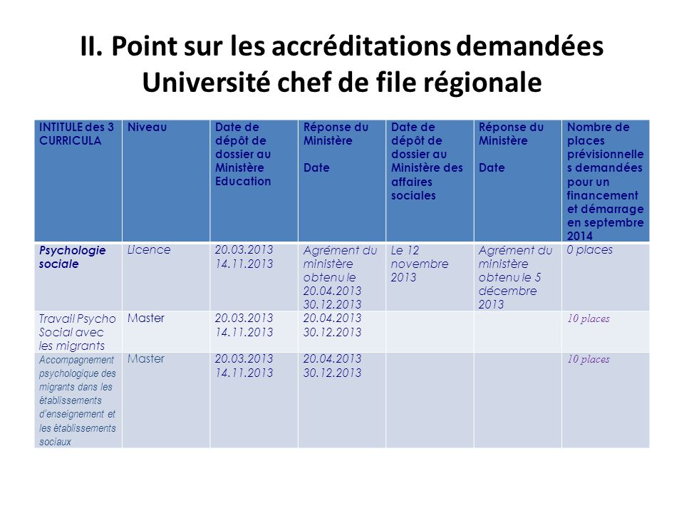 II. Point sur les accréditations demandées Université chef de file régionale INTITULE des 3 CURRICULA NiveauDate de dépôt de dossier au Ministère Educ
