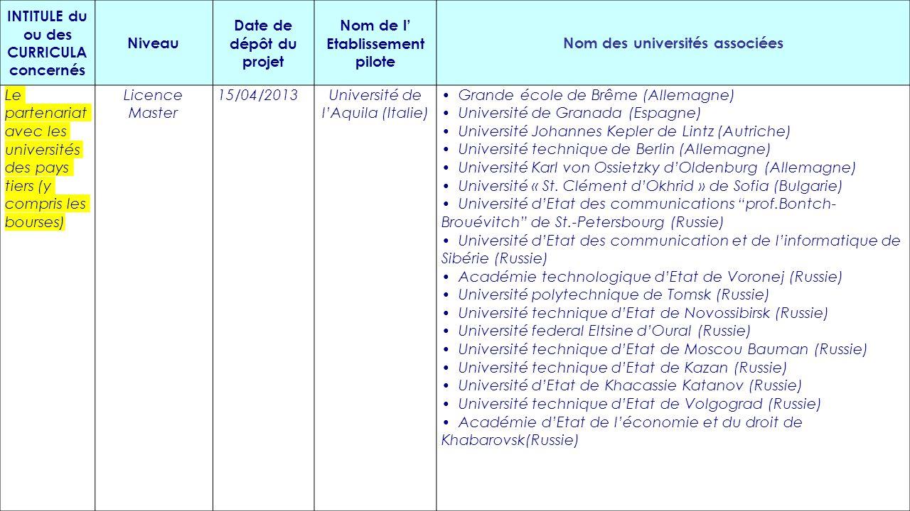 INTITULE du ou des CURRICULA concernés Niveau Date de dépôt du projet Nom de l' Etablissement pilote Nom des universités associées Le partenariat avec