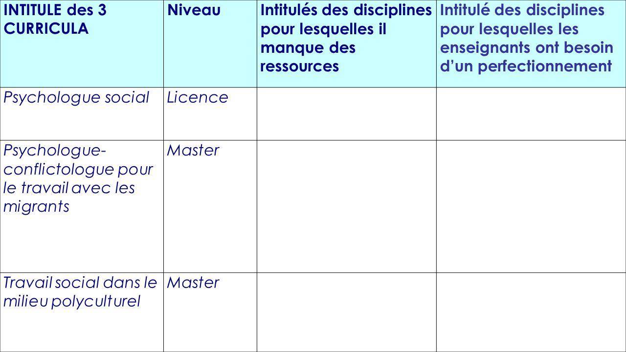 INTITULE des 3 CURRICULA NiveauIntitulés des disciplines pour lesquelles il manque des ressources Intitulé des disciplines pour lesquelles les enseign