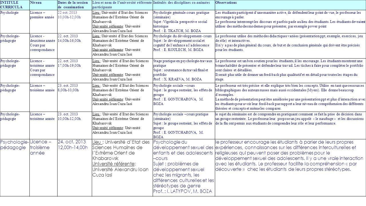 INTITULE CURRICULA NiveauDates de la session de coanimation Lieu et nom de l'université référente participante Intitulés des disciplines co-animéesObs