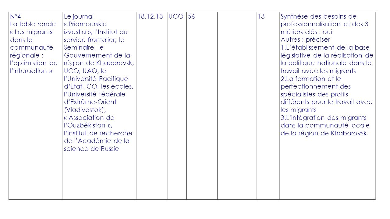 N°4 La table ronde « Les migrants dans la communauté régionale : l'optimistion de l'interaction » Le journal « Priamourskie izvestia », l'Institut du service frontalier, le Séminaire, le Gouvernement de la région de Khabarovsk, UCO, UAO, le l'Université Pacifique d'Etat, CO, les écoles, l'Université fédérale d'Extrême-Orient (Vladivostok), « Association de l'Ouzbékistan », l'Institut de recherche de l'Académie de la science de Russie 18.12.13UCO5613Synthèse des besoins de professionnalisation et des 3 métiers clés : oui Autres : préciser 1.L'établissement de la base législative de la réalisation de la politique nationale dans le travail avec les migrants 2.La formation et le perfectionnement des spécialistes des profils différents pour le travail avec les migrants 3.L'intégration des migrants dans la communauté locale de la région de Khabarovsk