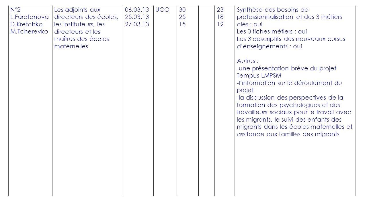 DE PROMOTION - PLAQUETTE DE PRESENTATION DES NOUVEAUX CURSUS UNIVERSITÉ ASSOCIÉE DatesType d'événement ou mailing Nombre de plaquettes diffusées Types et nombre de cibles Administrations (préciser lesquelles) nombre Universités (préciser lesquelles) nombre Entreprises sociales (préciser lesquelles) nombre 19.10.13la livraison par le courrier (par le représentant de l'Académie) 500Direction du Service Fédéral de Migration de la Russie dans la région de Khabarovsk – 70 pièces Université Pacifique d État – 10 pièces Association de Soutien aux ressortissants de l Asie centrale – 20 pièces Direction du Service Fédéral de Migration de la Russie dans la région de Khabarovsk, la division de la migration de travail – 70 pièces Université d Etat des Sciences Humaines de l'Extrême-Orient – 10 pièces Centre municipal d Aide sociale – 20 pièces Direction du Service Fédéral de Migration dans le district du nord de Khabarovsk – 70 pièces Université d Etat des Voies de Communication de l'Extrême-Orient – 10 pièces Direction du Service Fédéral de Migratio dans le district central de Khabarovsk – 70 pièces Collège pédagogique de Khabarovsk – 10 pièces Direction du Service Fédéral de Migration dans le district de la gare de Khabarovsk– 70 pièces Direction du Service Fédéral de Migration dans le district industriel de Khabarovsk – 70 pièces