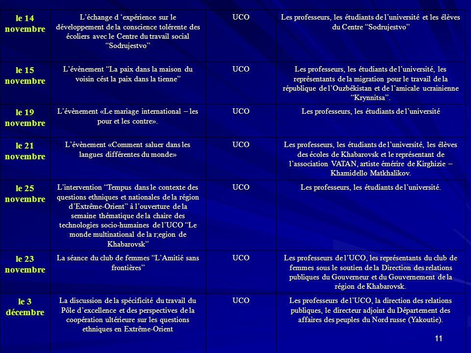 11 le 14 novembre L'échange d 'expérience sur le développement de la conscience tolérente des écoliers avec le Centre du travail social Sodrujestvo UCO Les professeurs, les étudiants de l'université et les élèves du Centre Sodrujestvo le 15 novembre L'évènement La paix dans la maison du voisin cést la paix dans la tienne UCO Les professeurs, les étudiants de l'université, les représentants de la migration pour le travail de la république de l'Ouzbékistan et de l'amicale ucrainienne Krynnitsa .