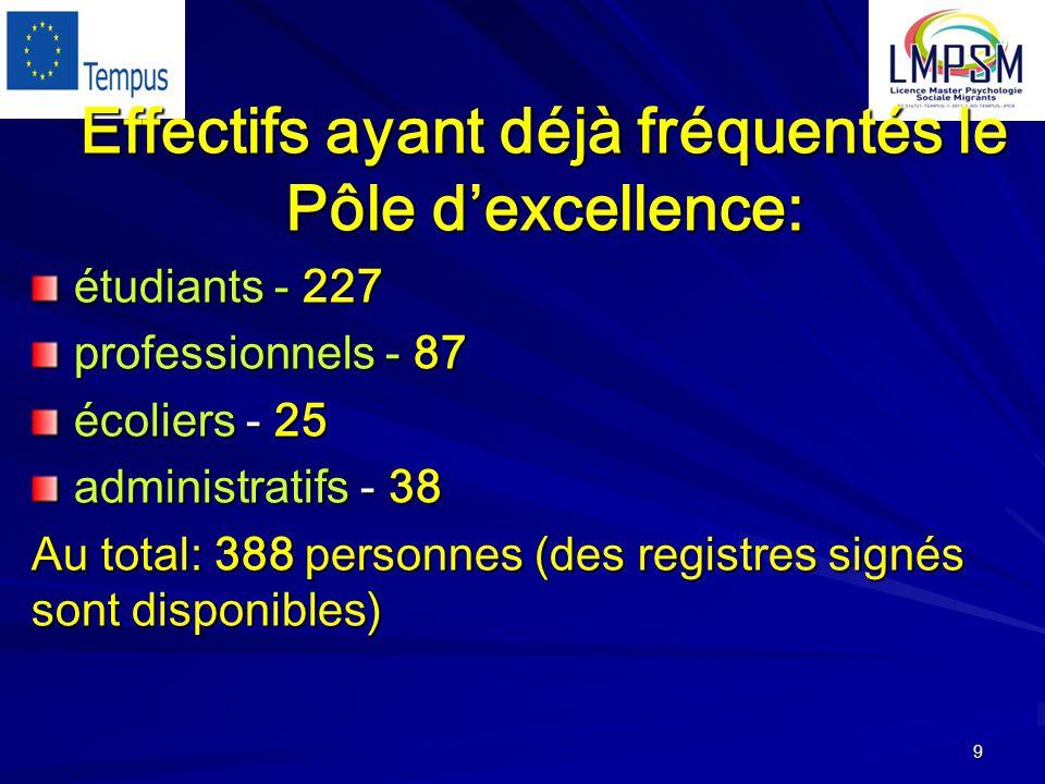 9 Effectifs ayant déjà fréquentés le Pôle d'excellence: étudiants - 227 étudiants - 227 professionnels - 87 professionnels - 87 écoliers - 25 écoliers - 25 administratifs - 38 administratifs - 38 Au total: 388 personnes (des registres signés sont disponibles)