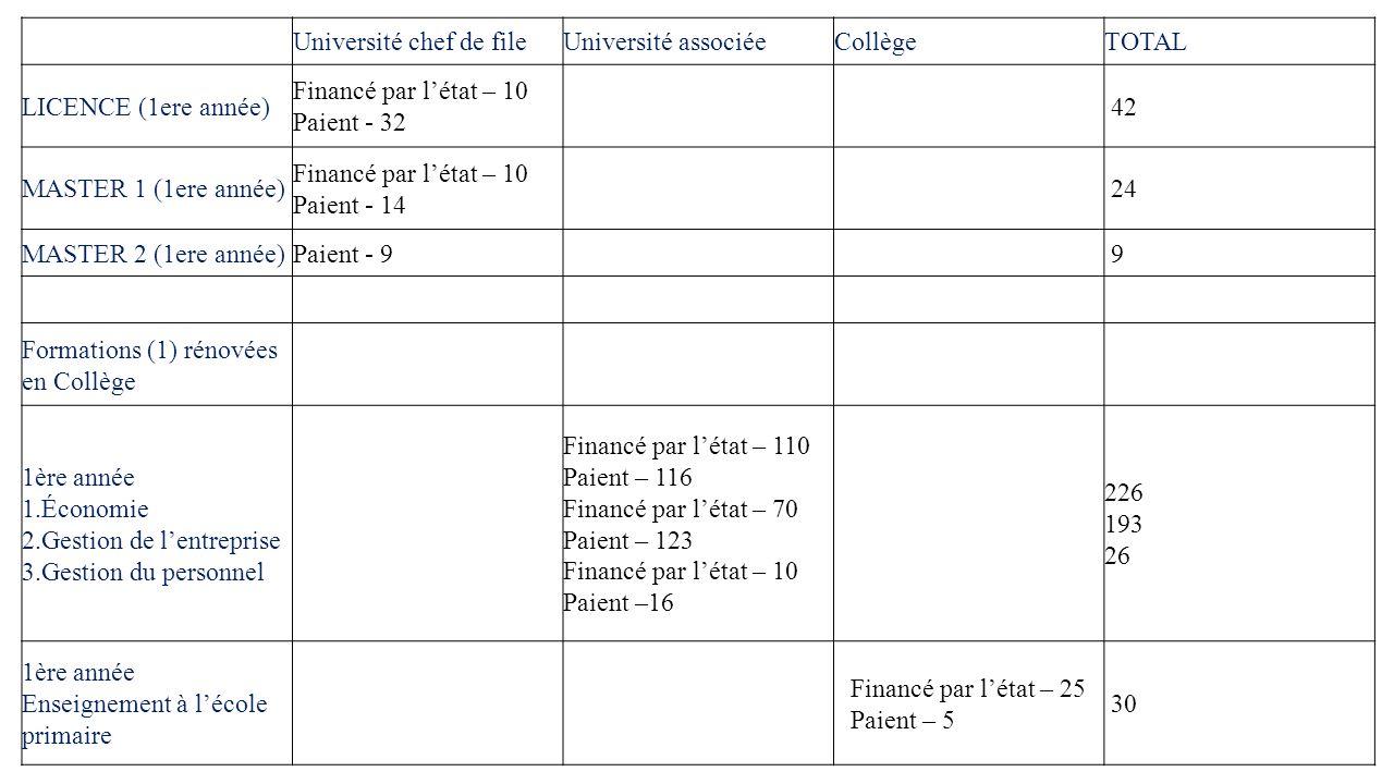 Université chef de fileUniversité associéeCollègeTOTAL LICENCE (1ere année) Financé par l'état – 10 Paient - 32 42 MASTER 1 (1ere année) Financé par l'état – 10 Paient - 14 24 MASTER 2 (1ere année)Paient - 9 9 Formations (1) rénovées en Collège 1ère année 1.Économie 2.Gestion de l'entreprise 3.Gestion du personnel Financé par l'état – 110 Paient – 116 Financé par l'état – 70 Paient – 123 Financé par l'état – 10 Paient –16 226 193 26 1ère année Enseignement à l'école primaire Financé par l'état – 25 Paient – 5 30