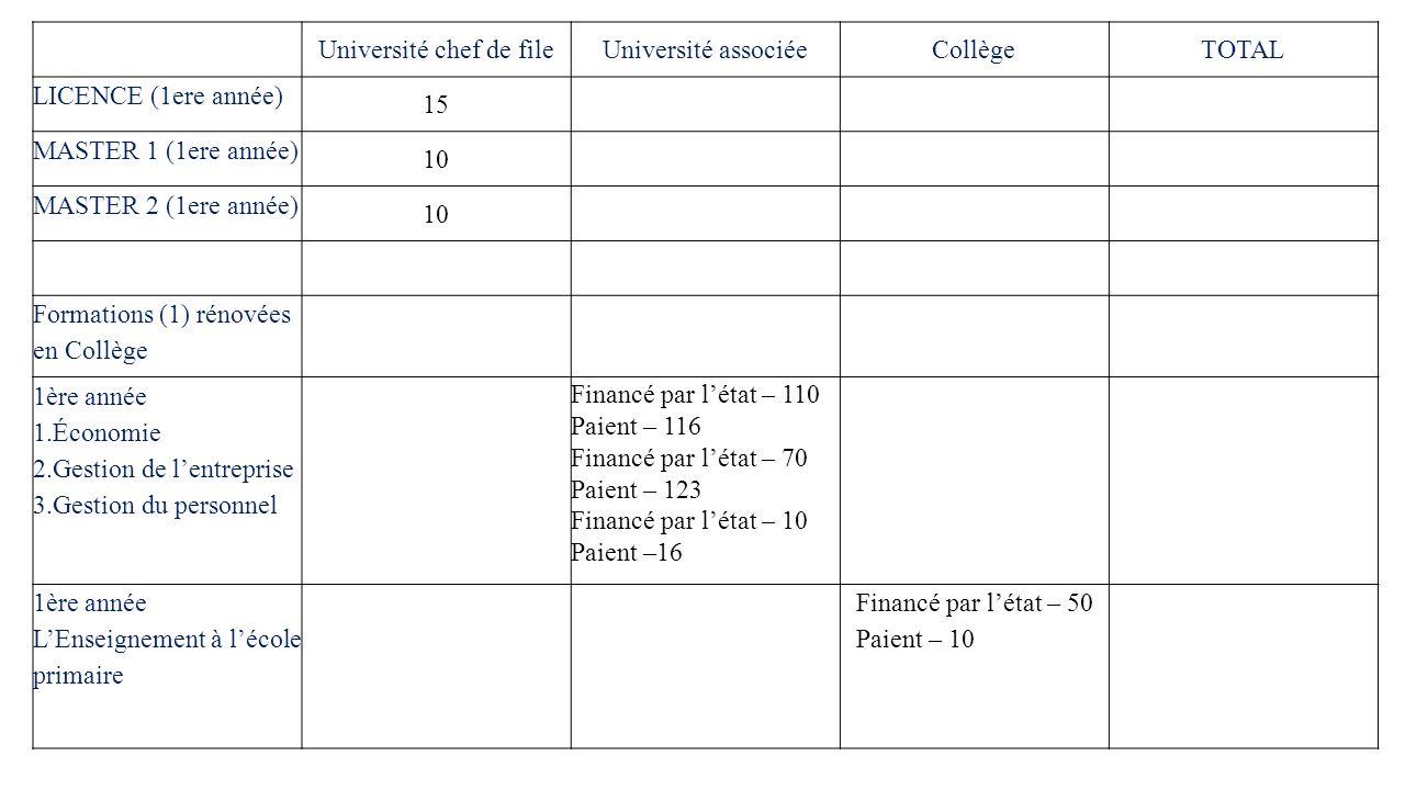 Université chef de fileUniversité associéeCollègeTOTAL LICENCE (1ere année) 15 MASTER 1 (1ere année) 10 MASTER 2 (1ere année) 10 Formations (1) rénovées en Collège 1ère année 1.Économie 2.Gestion de l'entreprise 3.Gestion du personnel Financé par l'état – 110 Paient – 116 Financé par l'état – 70 Paient – 123 Financé par l'état – 10 Paient –16 1ère année L'Enseignement à l'école primaire Financé par l'état – 50 Paient – 10
