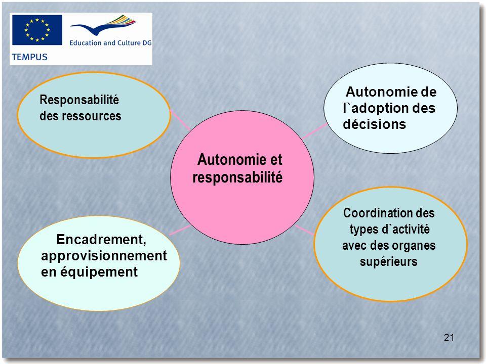 21 Coordination des types d`activité avec des organes supérieurs Responsabilité des ressources Encadrement, approvisionnement en équipement Autonomie de l`adoption des décisions Autonomie et responsabilité