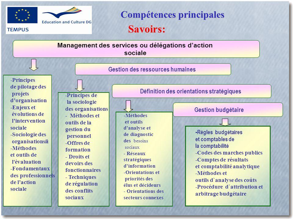 Compétences principales Savoirs: Gestion budgétaire Définition des orientations stratégiques Gestion des ressources humaines Management des services ou délégations d'action sociale - Principes de la sociologie des organisations - Méthodes et outils de la gestion du personnel -Offres de formation - Droits et devoirs des fonctionnaires - Techniques de régulation des conflits sociaux -Méthodes et outils d'analyse et de diagnostic des besoins sociaux - Réseaux stratégiques d'information -Orientations et priorités des élus et décideurs - Orientations des secteurs connexes - Principes de pilotage des projets d'organisation -Enjeux et évolutions de l'intervention sociale -Sociologie des organisationsй -Méthodes et outils de l évaluation -Fondamentaux des professionnels de l'action sociale - Règles budgétaires et comptables de la comptabilité -Codes des marches publics -Comptes de résultats et comptabilité analytique -Méthodes et outils d`analyse des coûts -Procédure d`attribution et arbitrage budgétaire