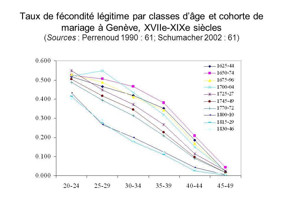 Taux de fécondité légitime par classes d'âge et cohorte de mariage à Genève, XVIIe-XIXe siècles (Sources : Perrenoud 1990 : 61; Schumacher 2002 : 61)