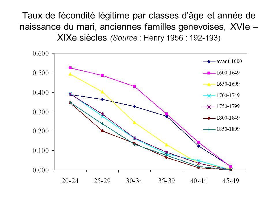 Taux de fécondité légitime par classes d'âge et année de naissance du mari, anciennes familles genevoises, XVIe – XIXe siècles (Source : Henry 1956 :