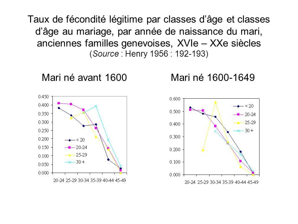Taux de fécondité légitime par classes d'âge et classes d'âge au mariage, par année de naissance du mari, anciennes familles genevoises, XVIe – XXe si
