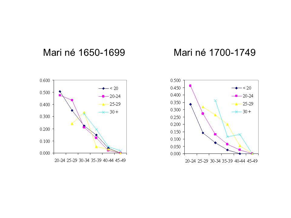 Mari né 1700-1749Mari né 1650-1699