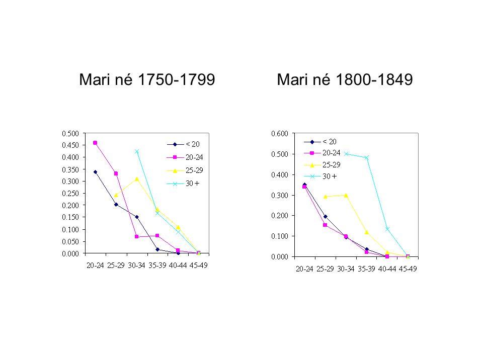 Mari né 1750-1799Mari né 1800-1849