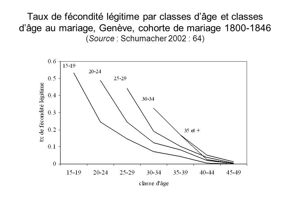 Taux de fécondité légitime par classes d'âge et classes d'âge au mariage, Genève, cohorte de mariage 1800-1846 (Source : Schumacher 2002 : 64)
