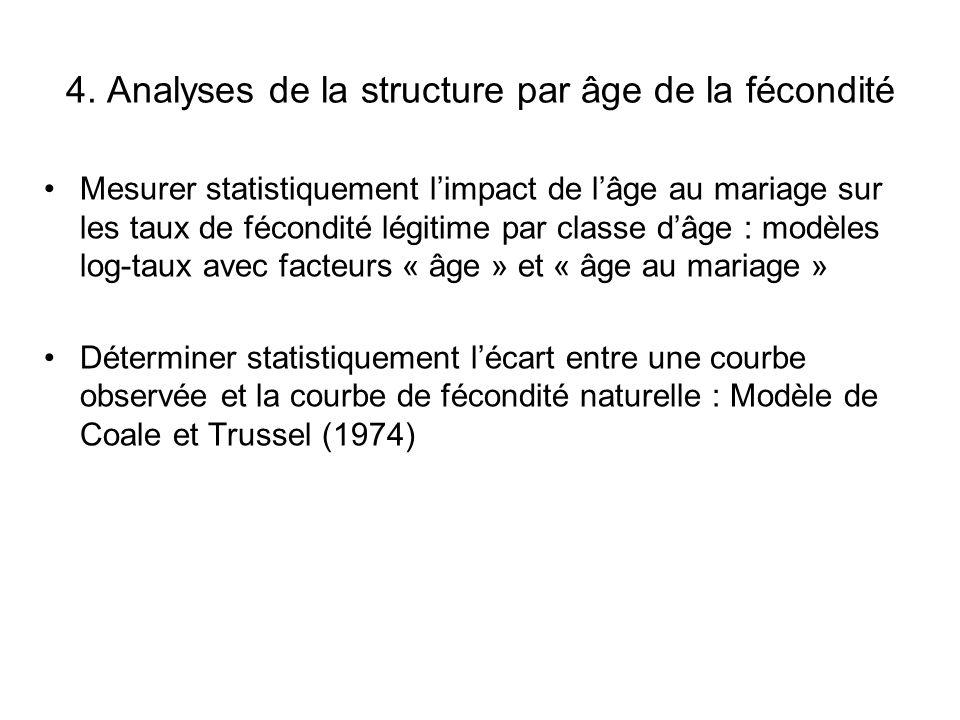 4. Analyses de la structure par âge de la fécondité Mesurer statistiquement l'impact de l'âge au mariage sur les taux de fécondité légitime par classe