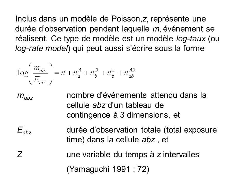 Inclus dans un modèle de Poisson,z i représente une durée d'observation pendant laquelle m i événement se réalisent. Ce type de modèle est un modèle l