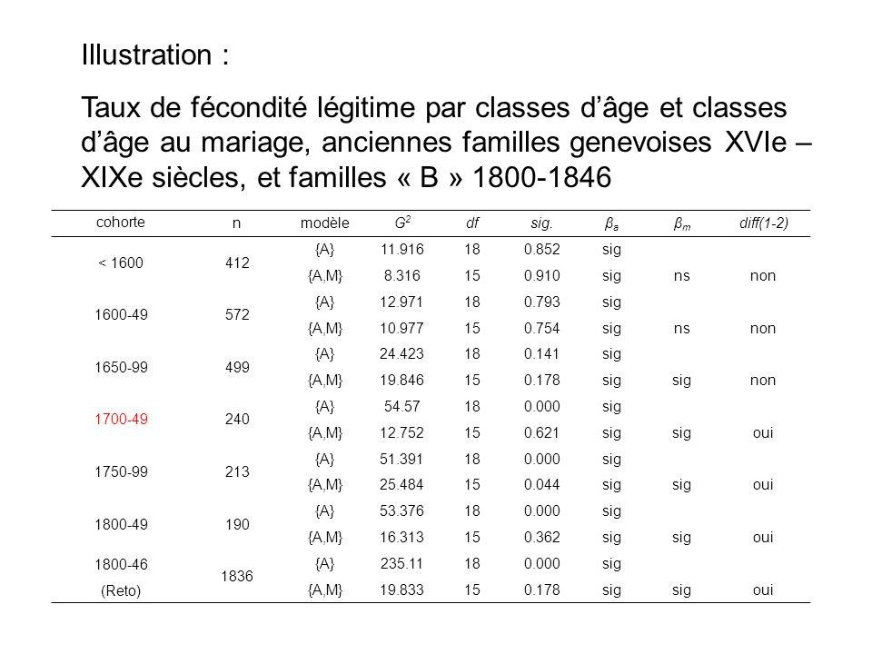 cohorte nmodèleG2G2 dfsig.βaβa βmβm diff(1-2) < 1600412 {A}11.916180.852sig {A,M}8.316150.910signsnon 1600-49572 {A}12.971180.793sig {A,M}10.977150.75