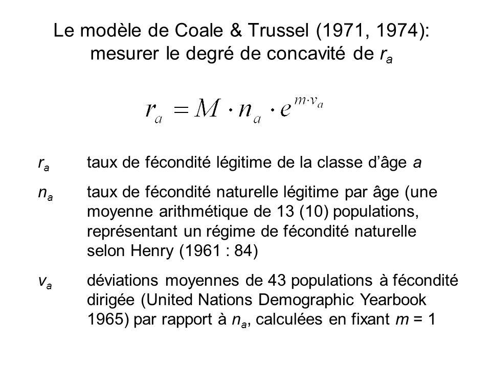 Le modèle de Coale & Trussel (1971, 1974): mesurer le degré de concavité de r a r a taux de fécondité légitime de la classe d'âge a n a taux de fécondité naturelle légitime par âge (une moyenne arithmétique de 13 (10) populations, représentant un régime de fécondité naturelle selon Henry (1961 : 84) v a déviations moyennes de 43 populations à fécondité dirigée (United Nations Demographic Yearbook 1965) par rapport à n a, calculées en fixant m = 1