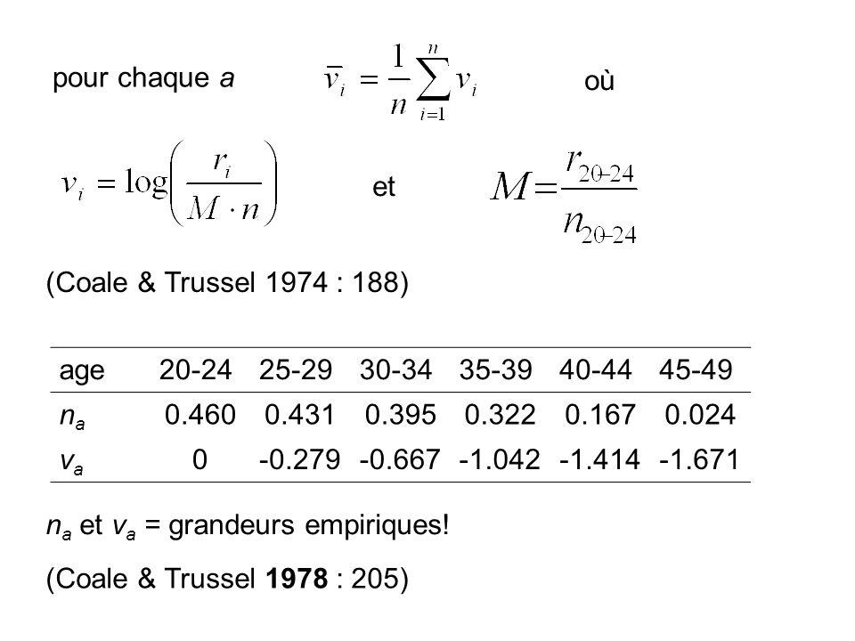 pour chaque a où et (Coale & Trussel 1974 : 188) age20-2425-2930-3435-3940-4445-49 nana 0.4600.4310.3950.3220.1670.024 vava 0-0.279-0.667-1.042-1.414-1.671 (Coale & Trussel 1978 : 205) n a et v a = grandeurs empiriques!