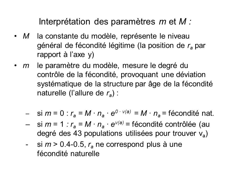Interprétation des paramètres m et M : Mla constante du modèle, représente le niveau général de fécondité légitime (la position de r a par rapport à l'axe y) mle paramètre du modèle, mesure le degré du contrôle de la fécondité, provoquant une déviation systématique de la structure par âge de la fécondité naturelle (l'allure de r a ) : – si m = 0 : r a = M ∙ n a ∙ e 0 ∙ v(a) = M ∙ n a = fécondité nat.