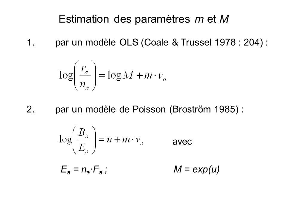 Estimation des paramètres m et M 1. par un modèle OLS (Coale & Trussel 1978 : 204) : 2.par un modèle de Poisson (Broström 1985) : avec E a = n a ∙F a