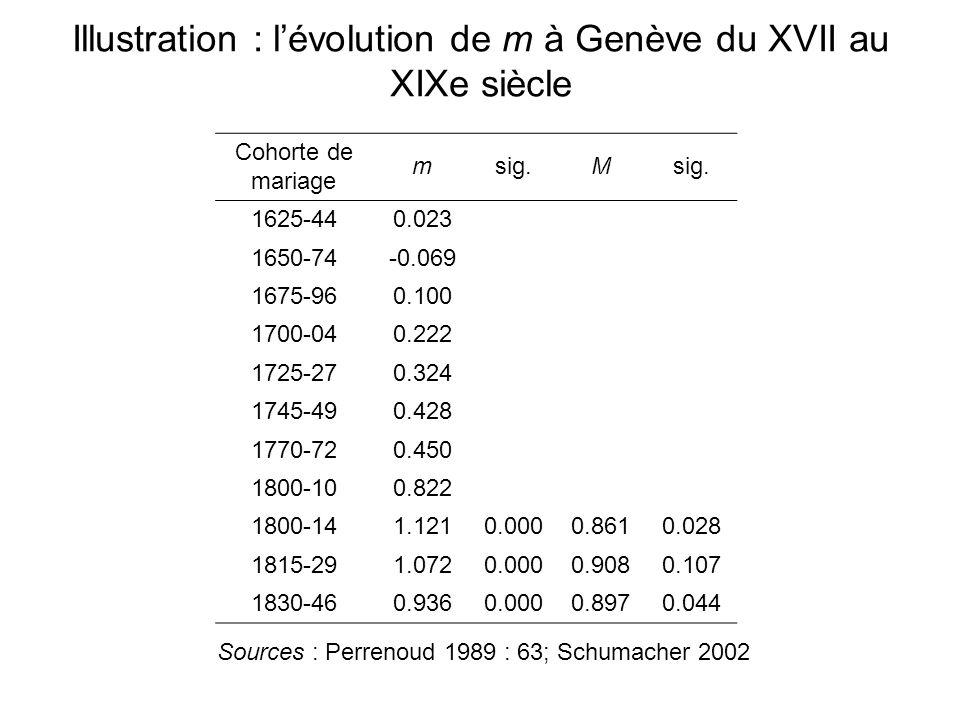 Illustration : l'évolution de m à Genève du XVII au XIXe siècle Cohorte de mariage msig.M 1625-440.023 1650-74-0.069 1675-960.100 1700-040.222 1725-27