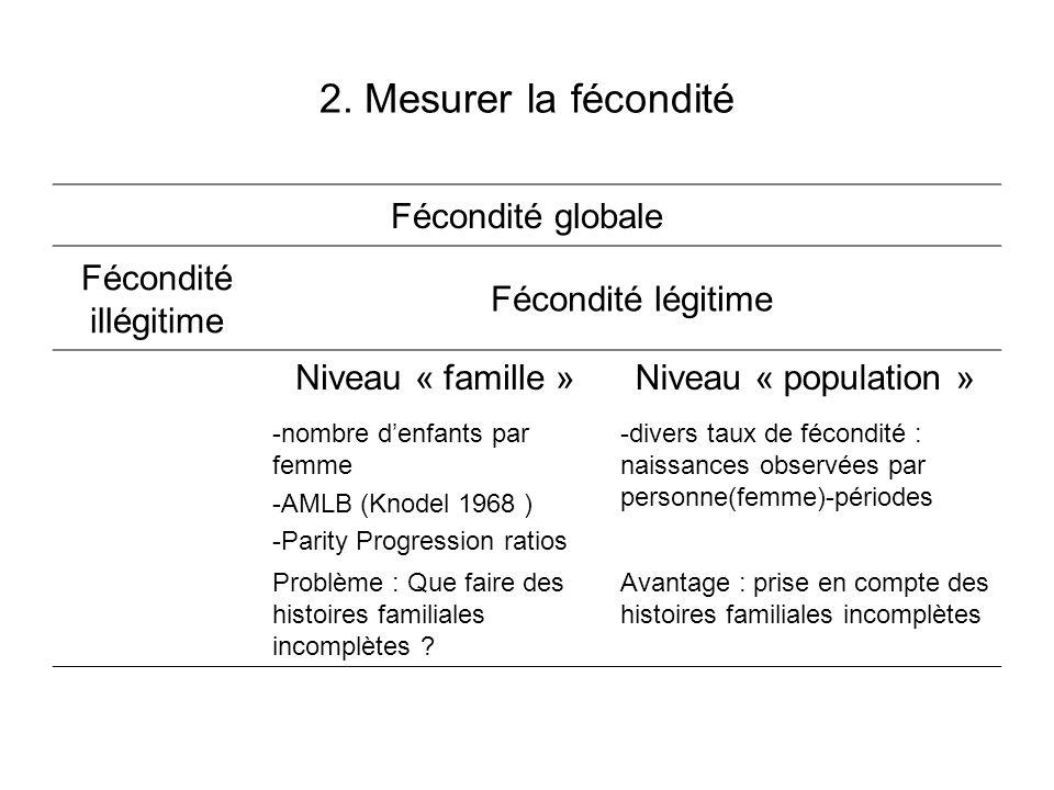 2. Mesurer la fécondité Fécondité globale Fécondité illégitime Fécondité légitime Niveau « famille »Niveau « population » -nombre d'enfants par femme