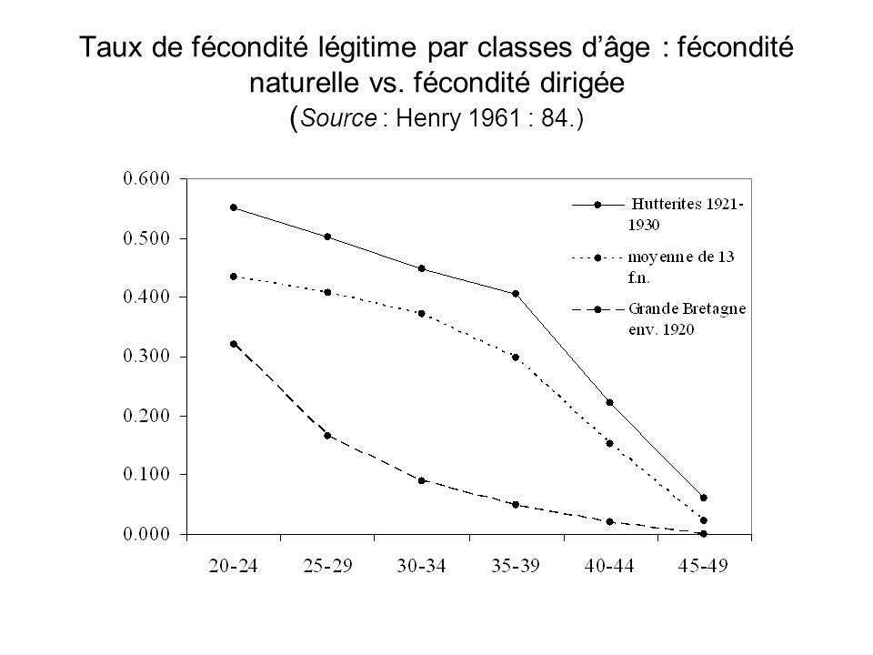 Taux de fécondité légitime par classes d'âge : fécondité naturelle vs. fécondité dirigée ( Source : Henry 1961 : 84.)
