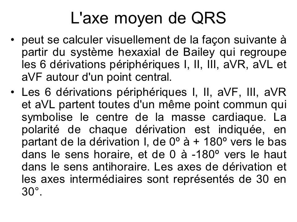 L axe moyen de QRS peut se calculer visuellement de la façon suivante à partir du système hexaxial de Bailey qui regroupe les 6 dérivations périphériques I, II, III, aVR, aVL et aVF autour d un point central.