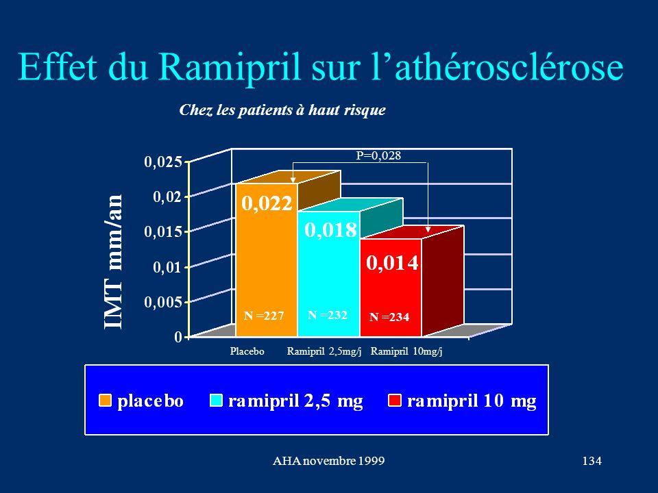 AHA novembre 1999134 Effet du Ramipril sur l'athérosclérose P=0,028 N =227 N =232 N =234 Chez les patients à haut risque PlaceboRamipril 2,5mg/jRamipr