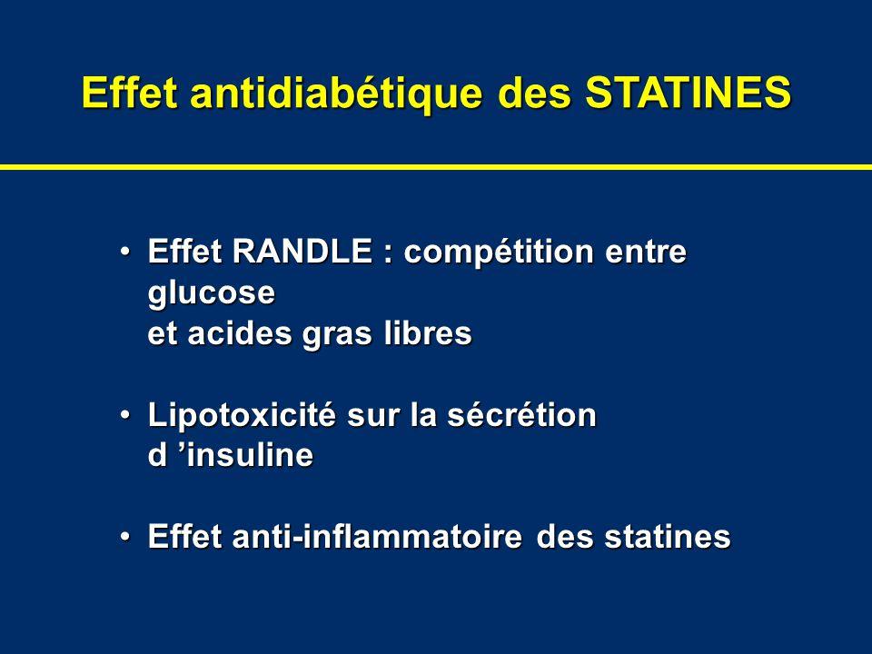 Effet antidiabétique des STATINES Effet RANDLE : compétition entre glucose et acides gras libresEffet RANDLE : compétition entre glucose et acides gra