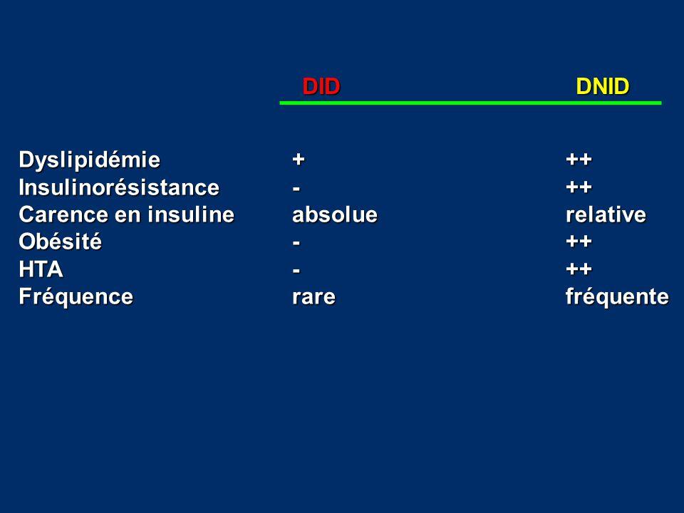 DIDDNID Dyslipidémie+++ Insulinorésistance-++ Carence en insulineabsoluerelative Obésité-++ HTA-++ Fréquencerarefréquente