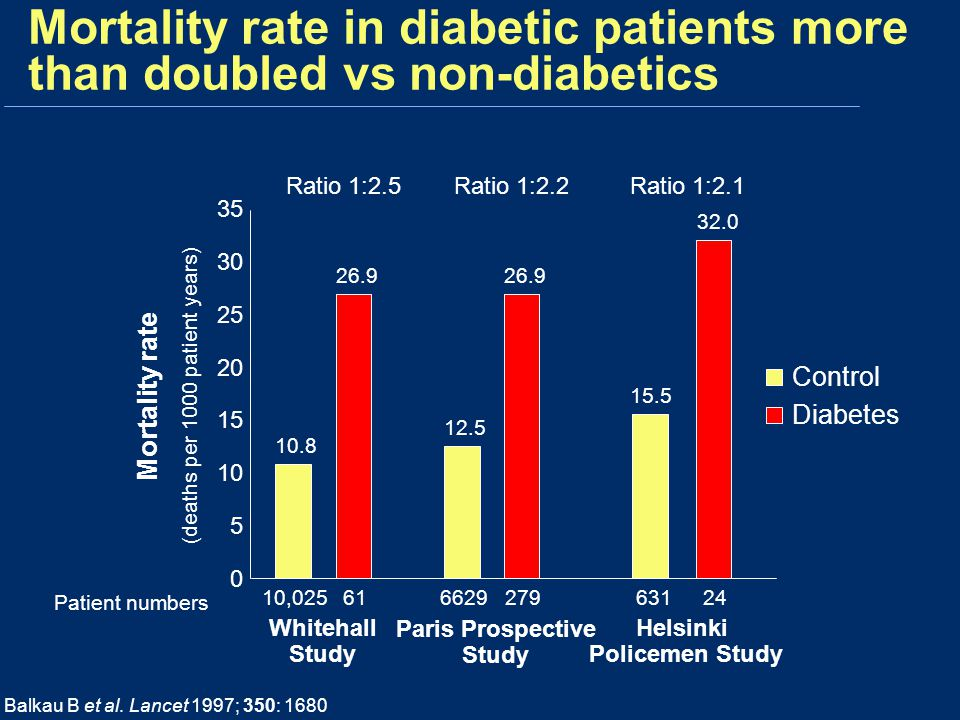 Mortality rate in diabetic patients more than doubled vs non-diabetics Balkau B et al.