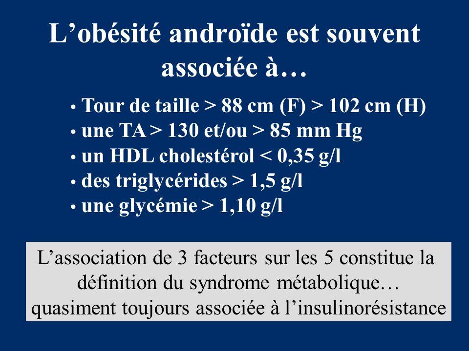 L'obésité androïde est souvent associée à… Tour de taille > 88 cm (F) > 102 cm (H) une TA > 130 et/ou > 85 mm Hg un HDL cholestérol < 0,35 g/l des tri