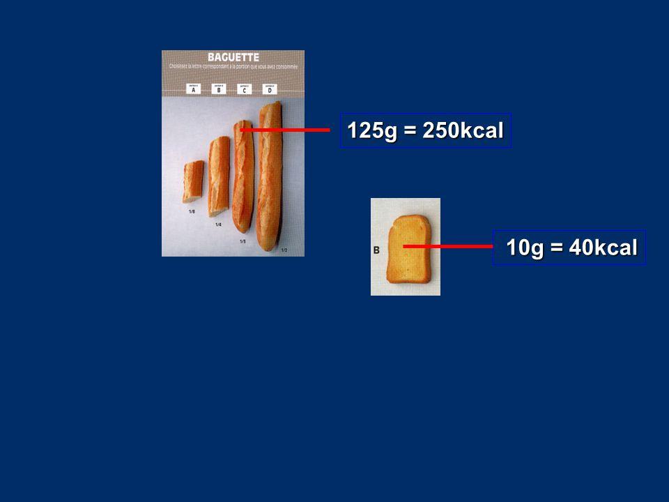 125g = 250kcal 10g = 40kcal 10g = 40kcal