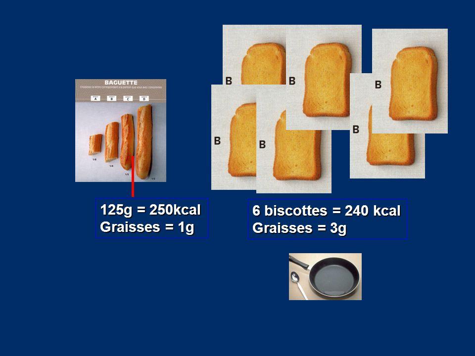 125g = 250kcal Graisses = 1g 6 biscottes = 240 kcal Graisses = 3g