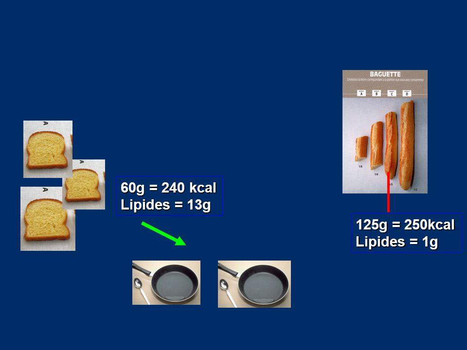 60g = 240 kcal Lipides = 13g 125g = 250kcal Lipides = 1g