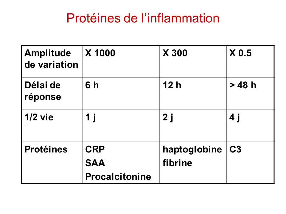 Protéines de l'inflammation Amplitude de variation X 1000X 300X 0.5 Délai de réponse 6 h12 h> 48 h 1/2 vie1 j2 j4 j ProtéinesCRP SAA Procalcitonine ha