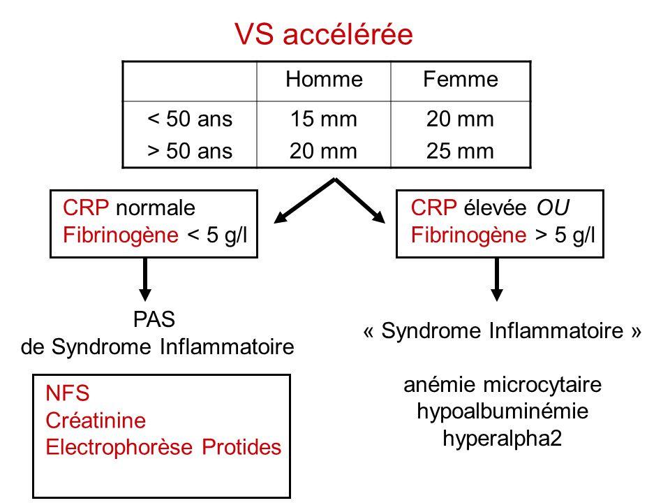 VS accélérée HommeFemme < 50 ans > 50 ans 15 mm 20 mm 25 mm CRP élevée OU Fibrinogène > 5 g/l « Syndrome Inflammatoire » anémie microcytaire hypoalbum