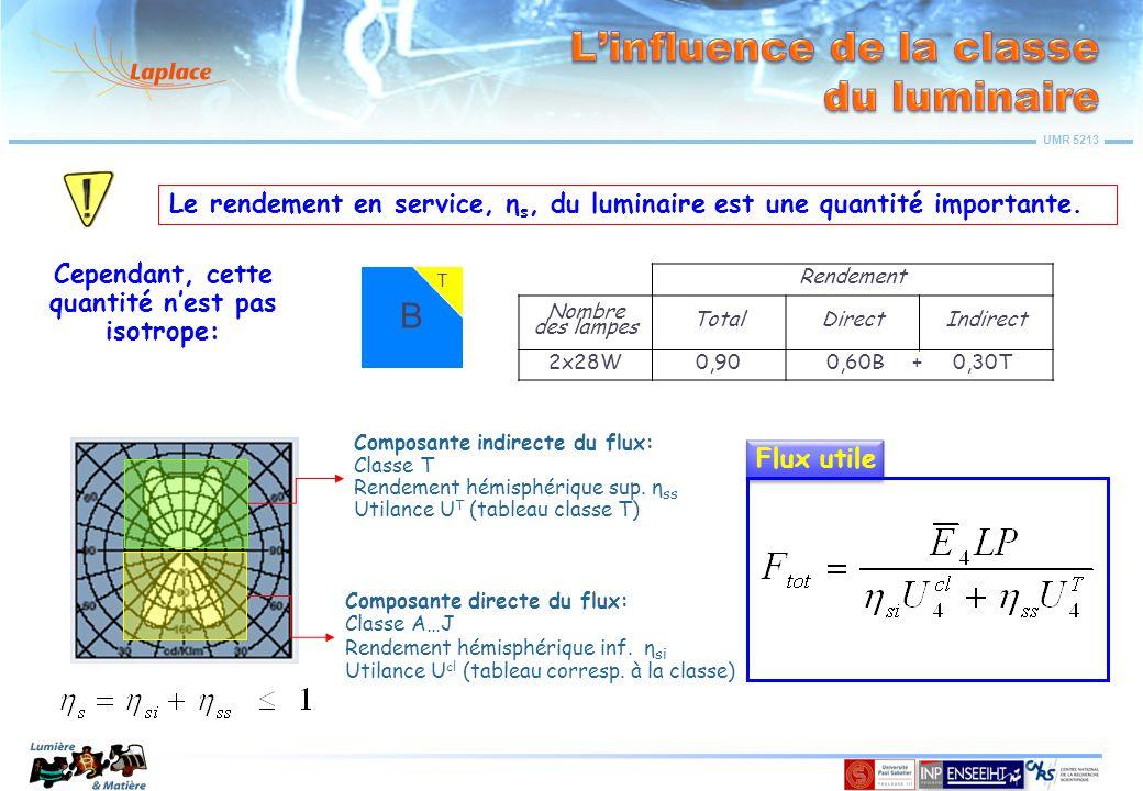 UMR 5213 Le rendement en service, η s, du luminaire est une quantité importante. Cependant, cette quantité n'est pas isotrope: Composante indirecte du